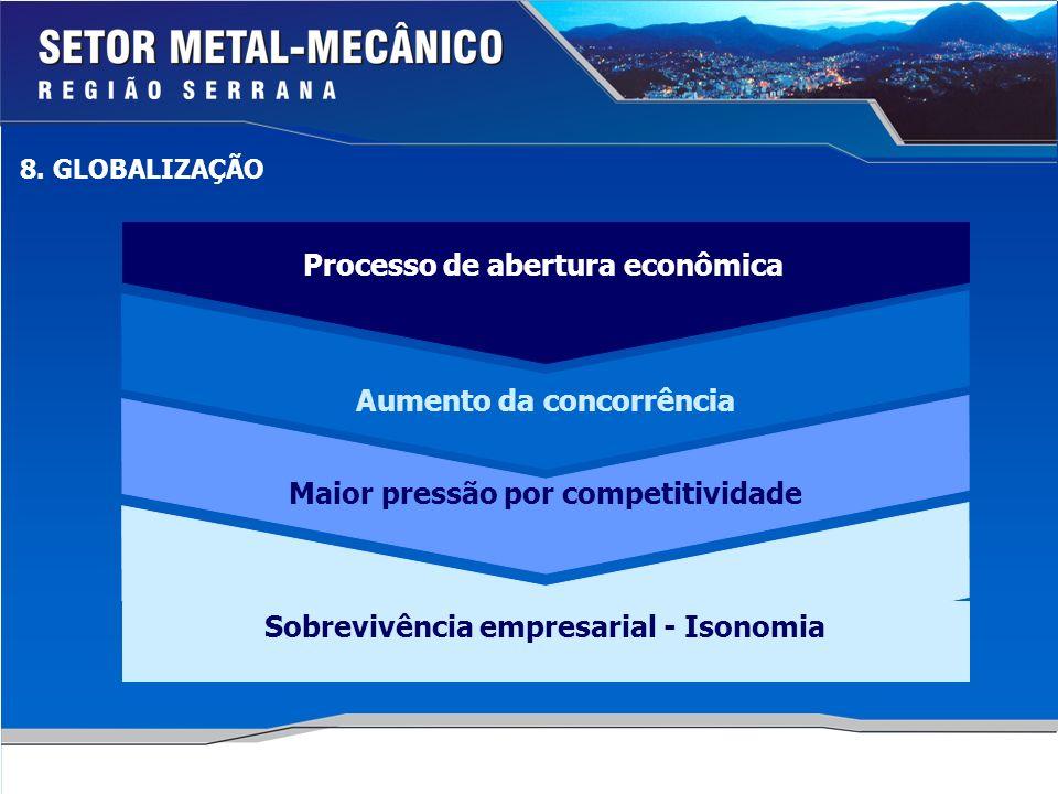 Processo de abertura econômica Aumento da concorrência Maior pressão por competitividade Sobrevivência empresarial - Isonomia 8. GLOBALIZAÇÃO