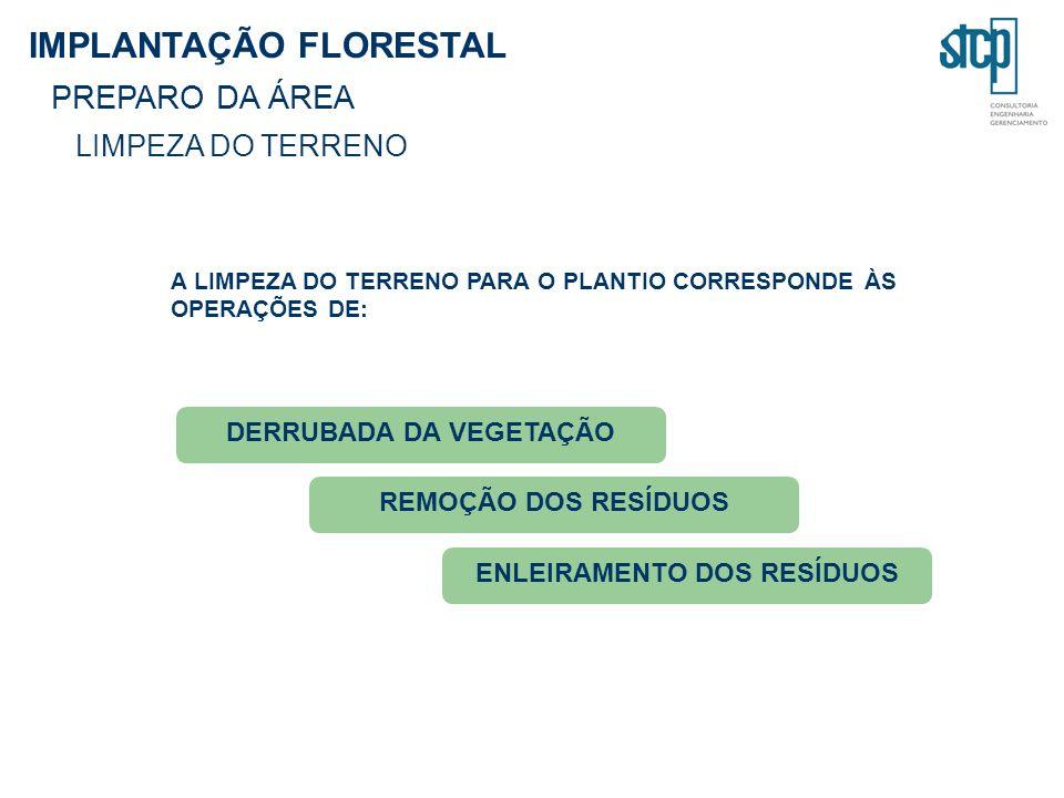 A LIMPEZA DO TERRENO PARA O PLANTIO CORRESPONDE ÀS OPERAÇÕES DE: DERRUBADA DA VEGETAÇÃO ENLEIRAMENTO DOS RESÍDUOS REMOÇÃO DOS RESÍDUOS IMPLANTAÇÃO FLORESTAL PREPARO DA ÁREA LIMPEZA DO TERRENO