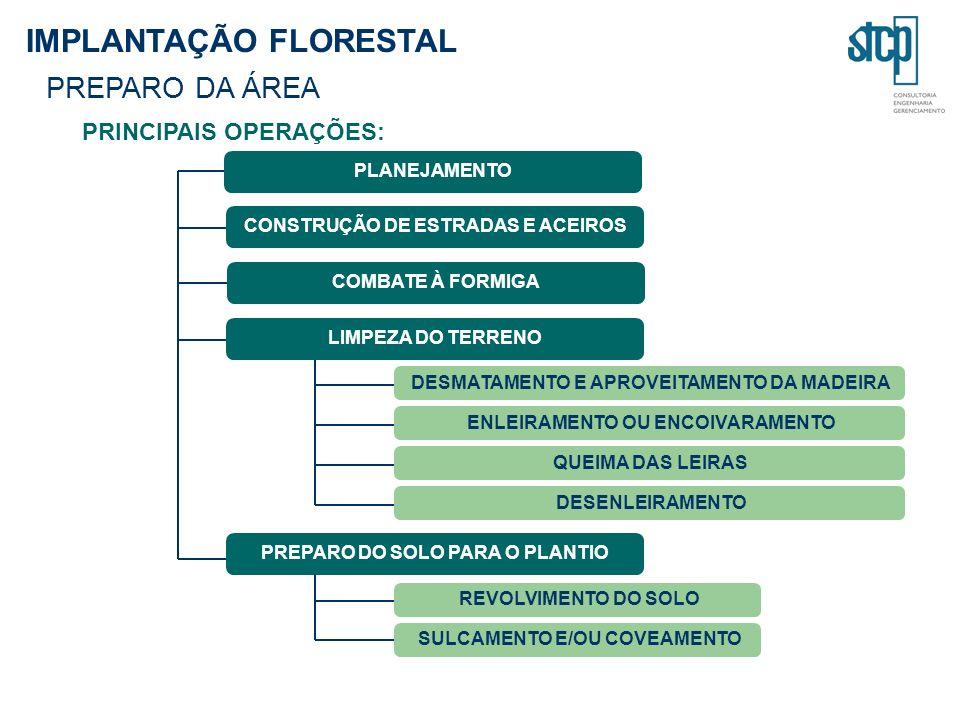 PRINCIPAIS OPERAÇÕES: DESMATAMENTO E APROVEITAMENTO DA MADEIRA CONSTRUÇÃO DE ESTRADAS E ACEIROS ENLEIRAMENTO OU ENCOIVARAMENTO QUEIMA DAS LEIRAS REVOLVIMENTO DO SOLO COMBATE À FORMIGA DESENLEIRAMENTO SULCAMENTO E/OU COVEAMENTO LIMPEZA DO TERRENO PREPARO DO SOLO PARA O PLANTIO IMPLANTAÇÃO FLORESTAL PREPARO DA ÁREA PLANEJAMENTO