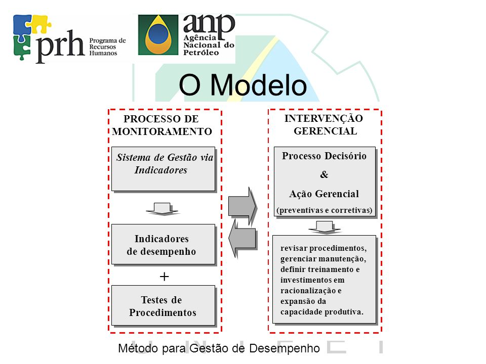 O Modelo Indicadores (IOF, IGF, IPF) Indicadores de desempenho Sistema de Gestão de Desempenho Operacional Sistema de Gestão via Indicadores INTERVENÇ