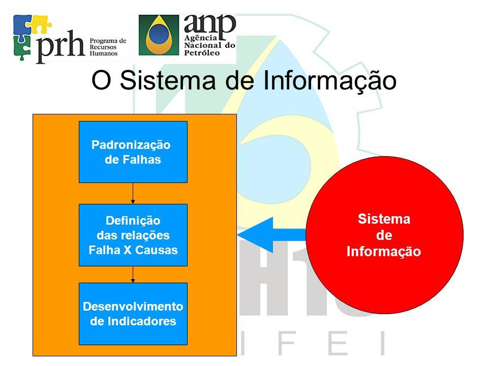 Padronização de Falhas Definição das relações Falha X Causas Desenvolvimento de Indicadores Sistema de Informação O Sistema de Informação