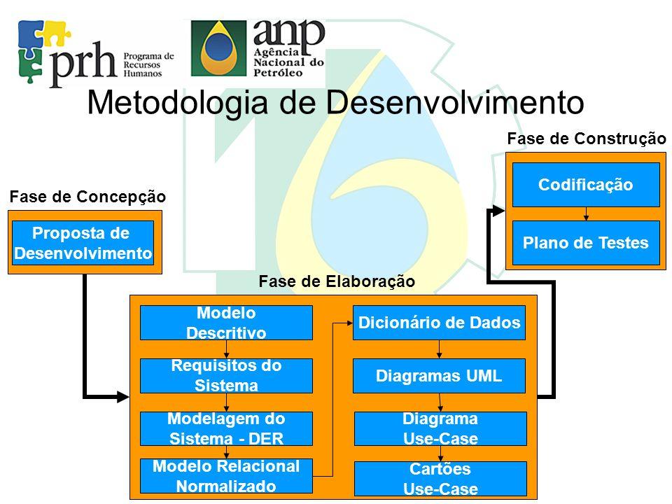 Metodologia de Desenvolvimento Fase de Concepção Fase de Elaboração Proposta de Desenvolvimento Modelo Descritivo Requisitos do Sistema Modelagem do S