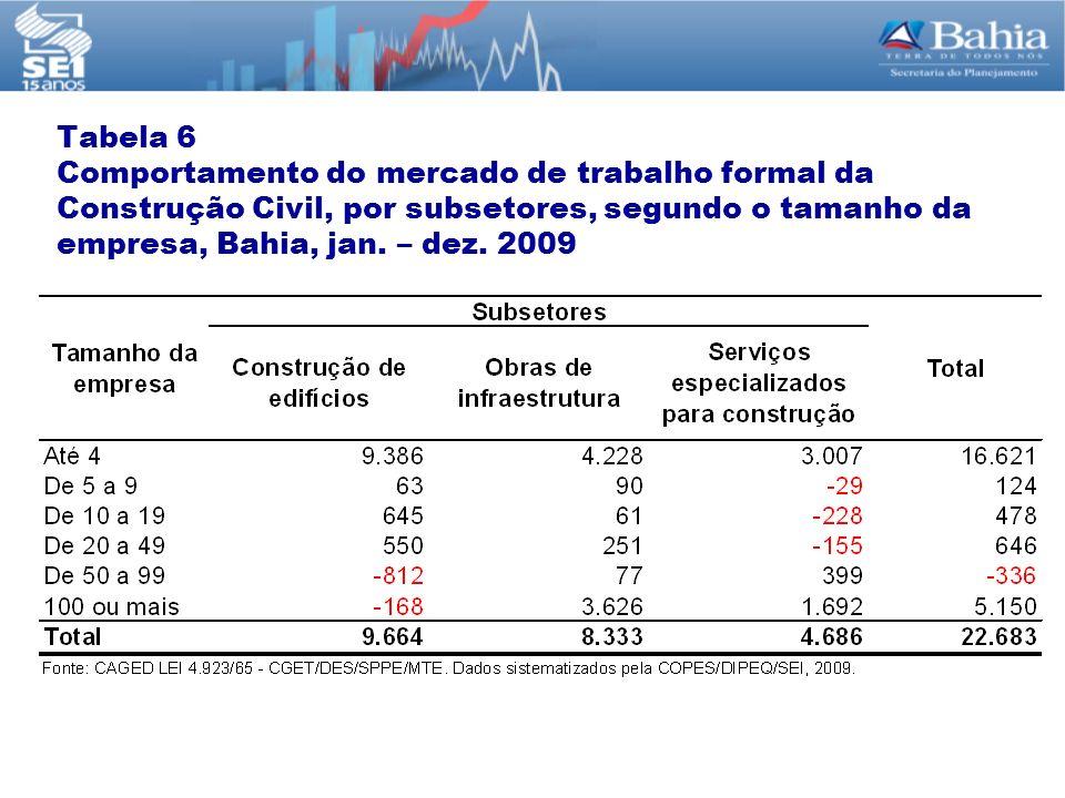 Tabela 6 Comportamento do mercado de trabalho formal da Construção Civil, por subsetores, segundo o tamanho da empresa, Bahia, jan. – dez. 2009