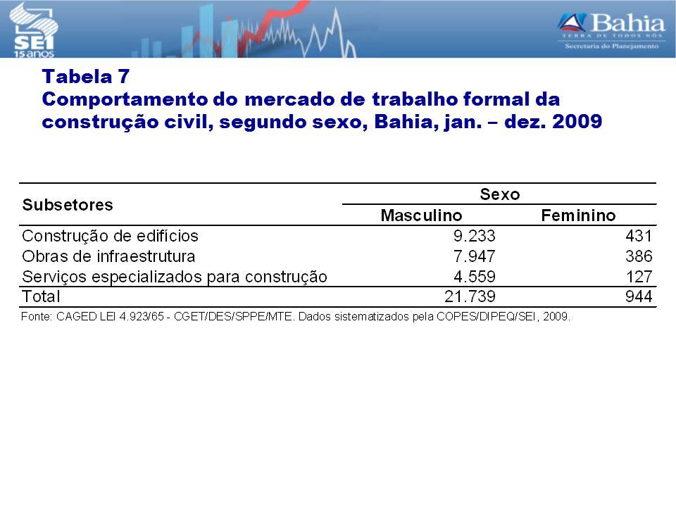 Tabela 7 Comportamento do mercado de trabalho formal da construção civil, segundo sexo, Bahia, jan. – dez. 2009