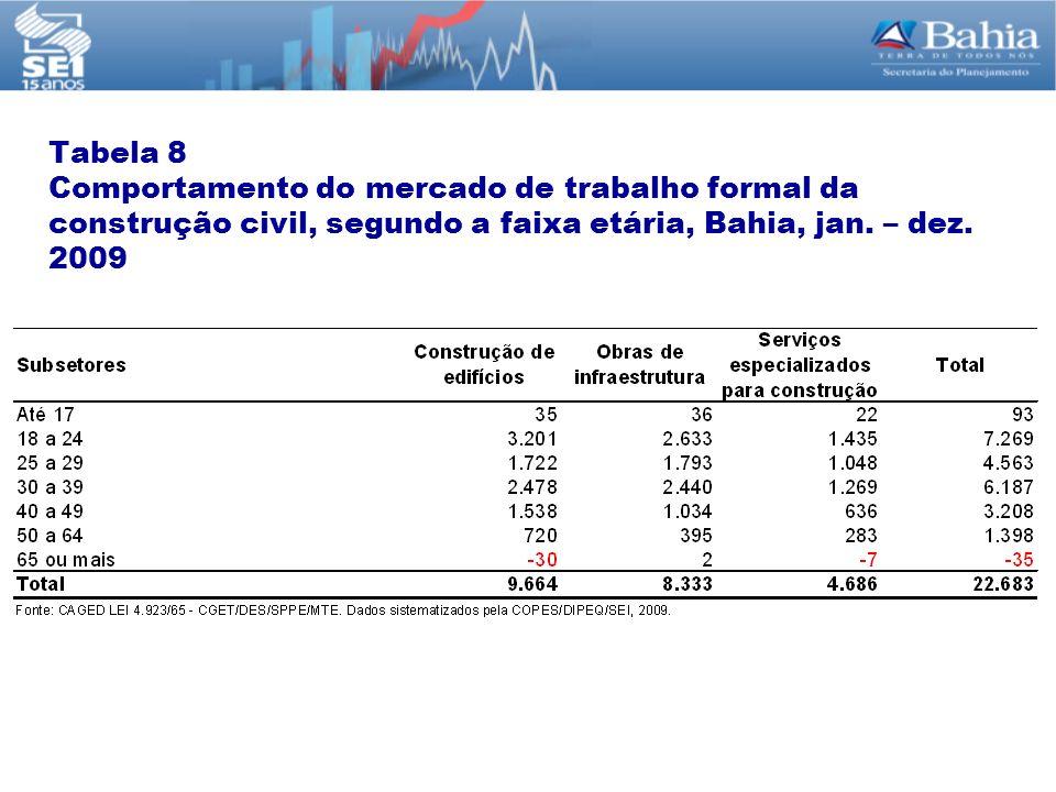 Tabela 8 Comportamento do mercado de trabalho formal da construção civil, segundo a faixa etária, Bahia, jan. – dez. 2009