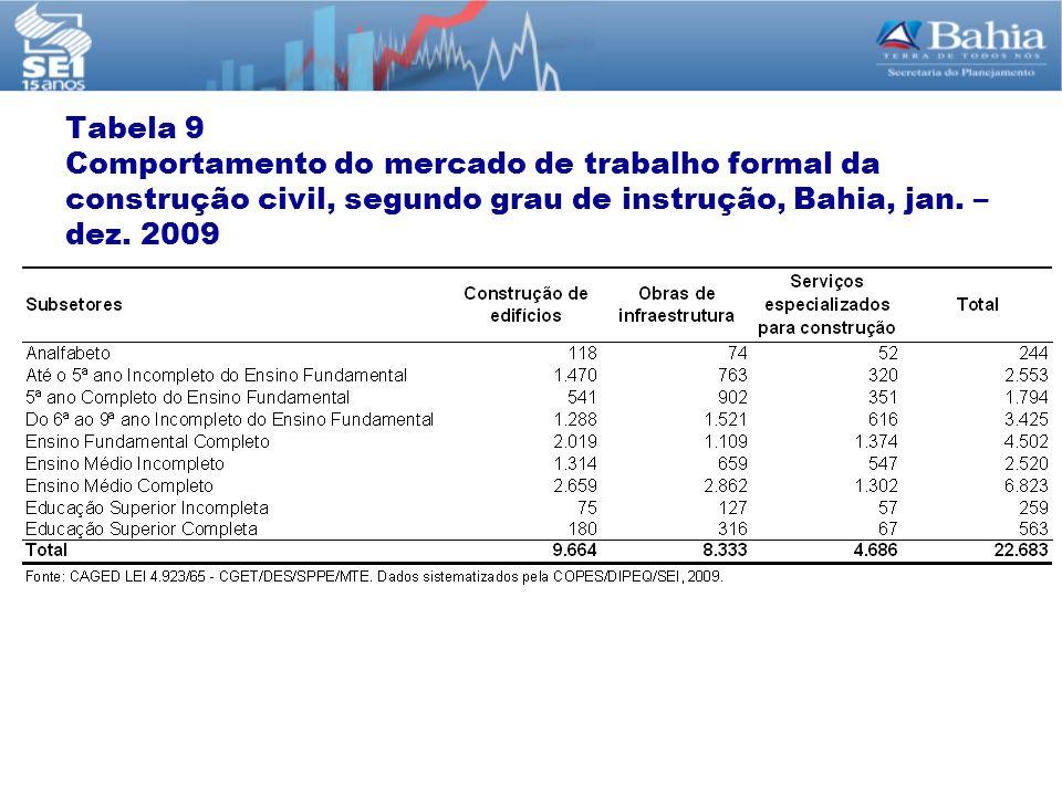 Tabela 9 Comportamento do mercado de trabalho formal da construção civil, segundo grau de instrução, Bahia, jan. – dez. 2009