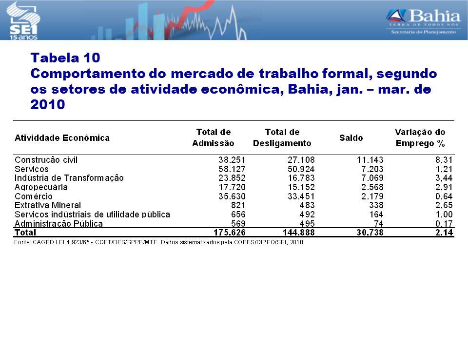Tabela 10 Comportamento do mercado de trabalho formal, segundo os setores de atividade econômica, Bahia, jan. – mar. de 2010