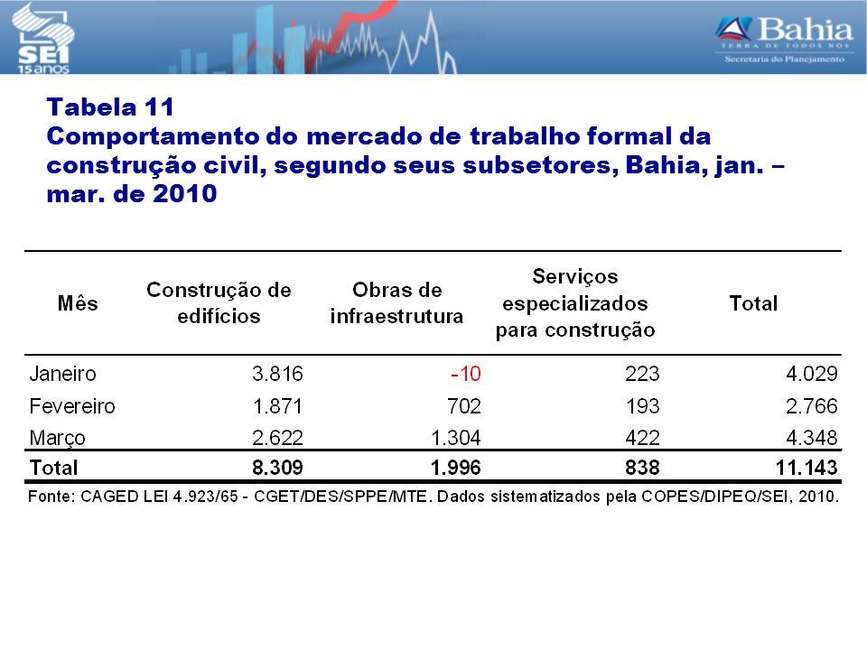 Tabela 11 Comportamento do mercado de trabalho formal da construção civil, segundo seus subsetores, Bahia, jan. – mar. de 2010