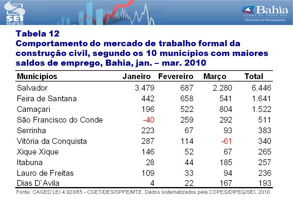 Tabela 12 Comportamento do mercado de trabalho formal da construção civil, segundo os 10 municípios com maiores saldos de emprego, Bahia, jan. – mar.