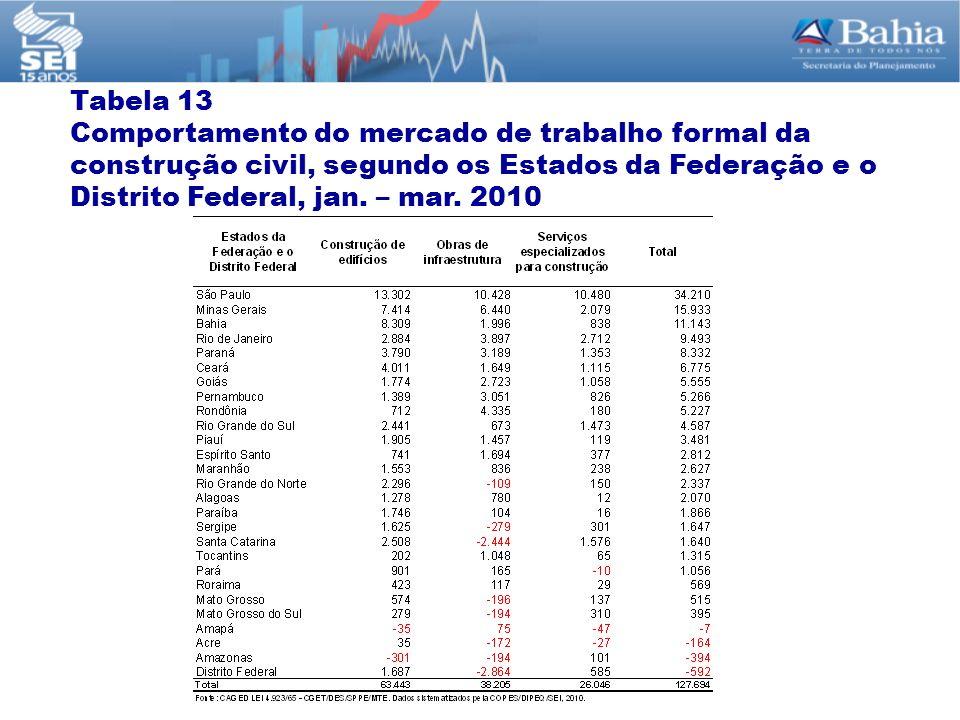 Tabela 13 Comportamento do mercado de trabalho formal da construção civil, segundo os Estados da Federação e o Distrito Federal, jan. – mar. 2010