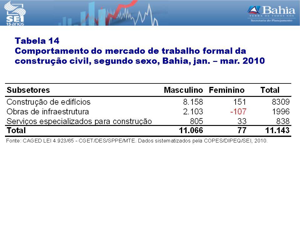 Tabela 14 Comportamento do mercado de trabalho formal da construção civil, segundo sexo, Bahia, jan. – mar. 2010
