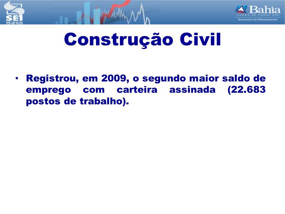Registrou, em 2009, o segundo maior saldo de emprego com carteira assinada (22.683 postos de trabalho). Construção Civil