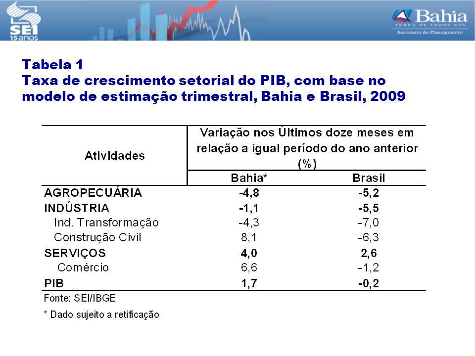 Tabela 1 Taxa de crescimento setorial do PIB, com base no modelo de estimação trimestral, Bahia e Brasil, 2009