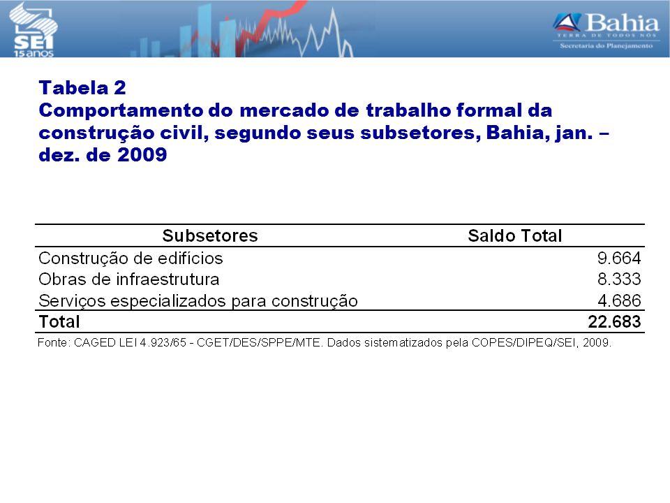 Tabela 2 Comportamento do mercado de trabalho formal da construção civil, segundo seus subsetores, Bahia, jan. – dez. de 2009