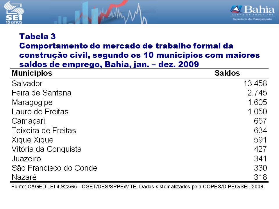 Tabela 3 Comportamento do mercado de trabalho formal da construção civil, segundo os 10 municípios com maiores saldos de emprego, Bahia, jan. – dez. 2