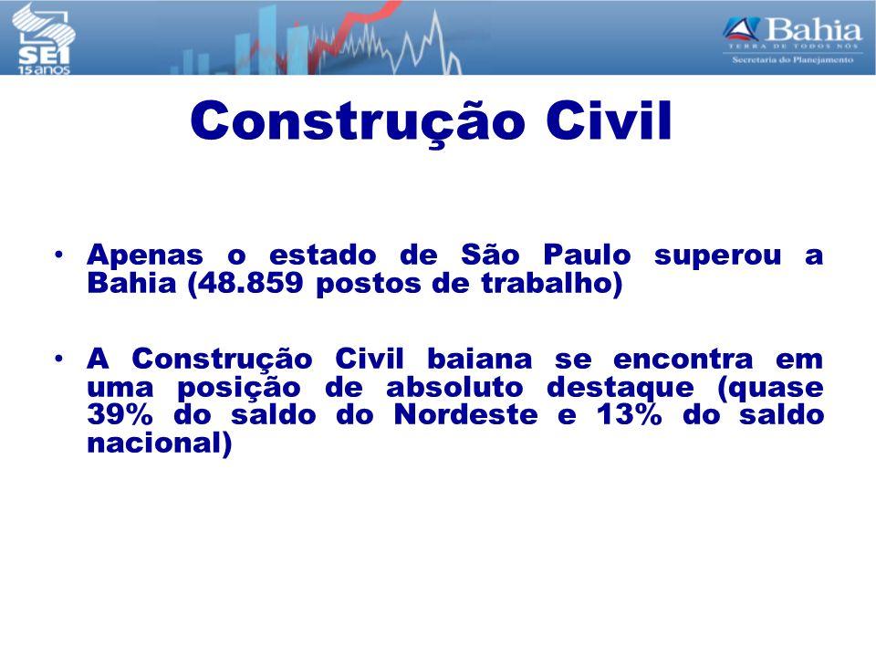 Apenas o estado de São Paulo superou a Bahia (48.859 postos de trabalho) A Construção Civil baiana se encontra em uma posição de absoluto destaque (qu