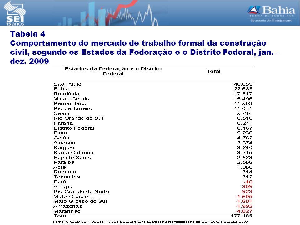 Tabela 4 Comportamento do mercado de trabalho formal da construção civil, segundo os Estados da Federação e o Distrito Federal, jan. – dez. 2009