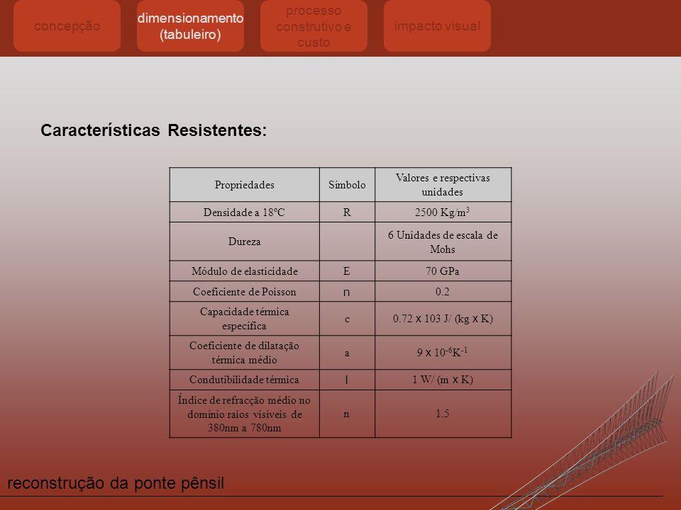 reconstrução da ponte pênsil concepção dimensionamento (tabuleiro) processo construtivo e custo impacto visual Características Resistentes: Propriedad