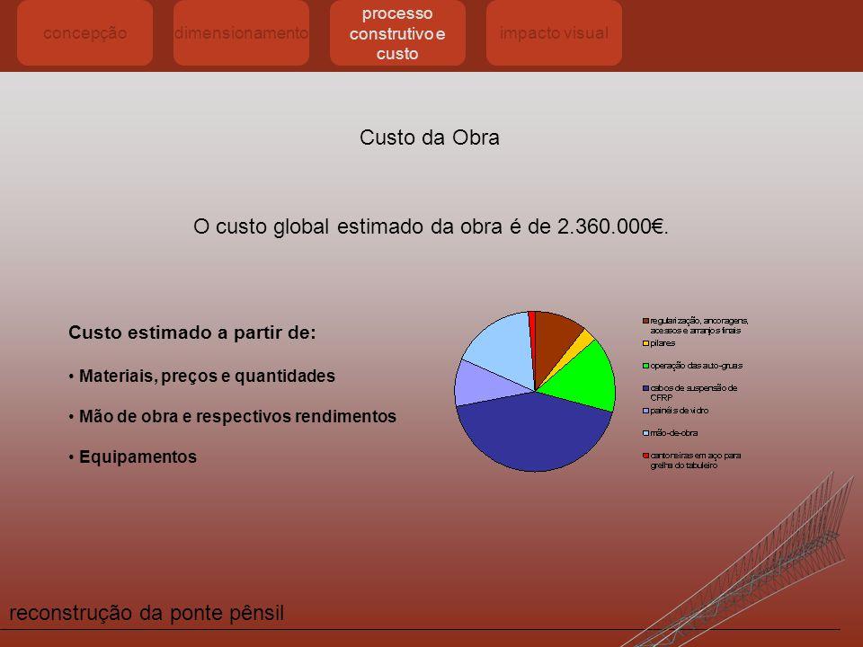 reconstrução da ponte pênsil concepçãodimensionamento processo construtivo e custo impacto visual Custo da Obra O custo global estimado da obra é de 2