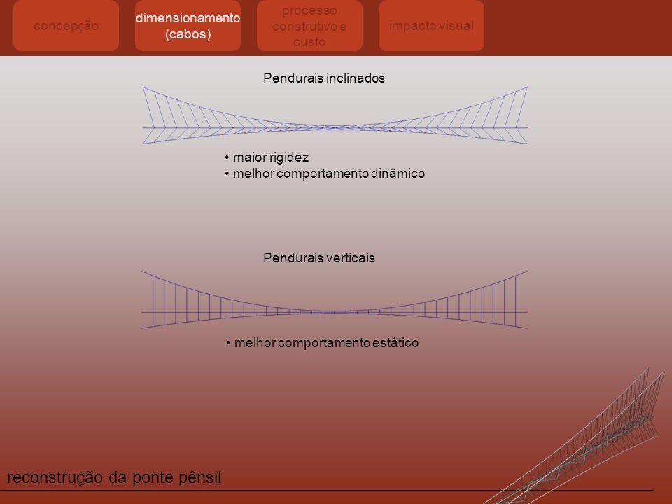 reconstrução da ponte pênsil concepçãodimensionamento processo construtivo e custo impacto visual Colocação dos 2 cabos longitudinais suspensos e fixos às ancoragens por intermédio de extremidades activas Construção da Ponte