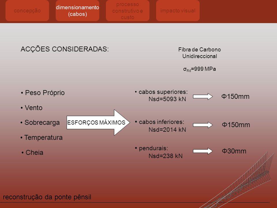 reconstrução da ponte pênsil concepção dimensionamento (cabos) processo construtivo e custo impacto visual ACÇÕES CONSIDERADAS: Peso Próprio Vento Sob