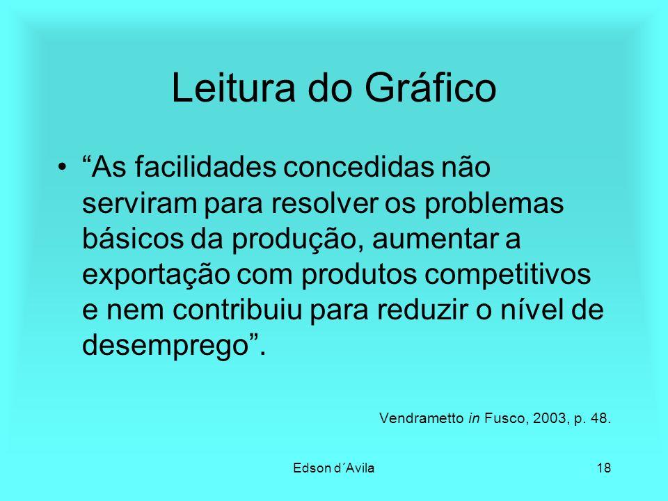 Edson d´Avila18 Leitura do Gráfico As facilidades concedidas não serviram para resolver os problemas básicos da produção, aumentar a exportação com pr