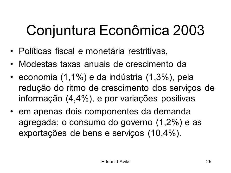 Edson d´Avila25 Conjuntura Econômica 2003 Políticas fiscal e monetária restritivas, Modestas taxas anuais de crescimento da economia (1,1%) e da indús