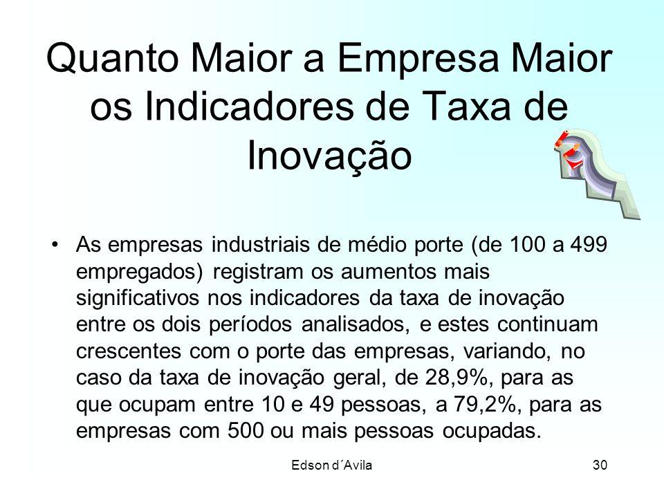 Edson d´Avila30 Quanto Maior a Empresa Maior os Indicadores de Taxa de Inovação As empresas industriais de médio porte (de 100 a 499 empregados) regis