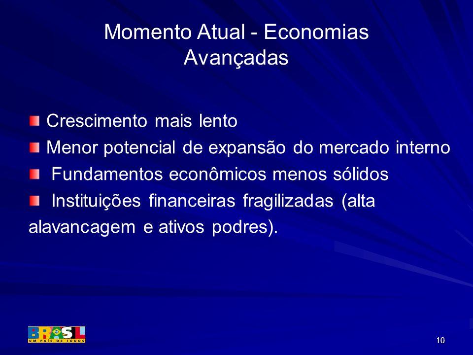 10 Momento Atual - Economias Avançadas Crescimento mais lento Menor potencial de expansão do mercado interno Fundamentos econômicos menos sólidos Inst