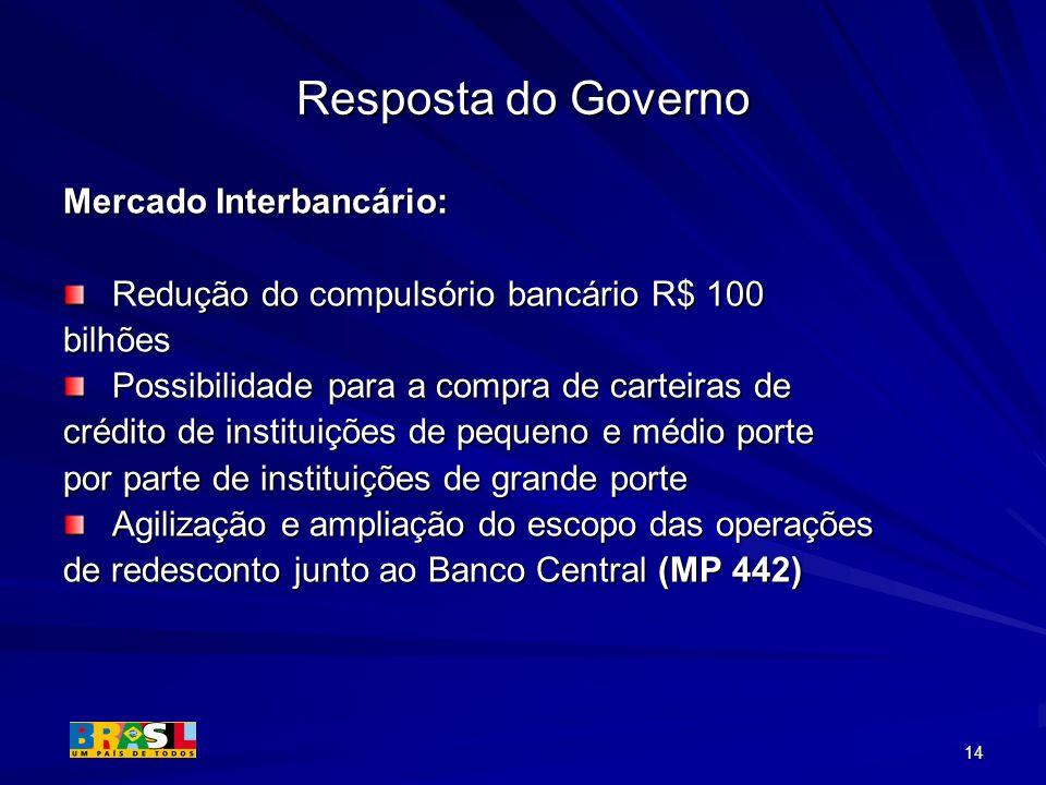 14 Resposta do Governo Mercado Interbancário: Redução do compulsório bancário R$ 100 Redução do compulsório bancário R$ 100bilhões Possibilidade para