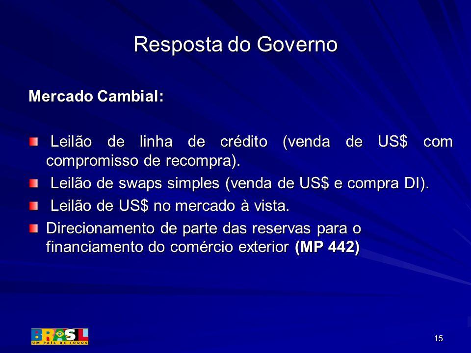15 Resposta do Governo Mercado Cambial: Leilão de linha de crédito (venda de US$ com compromisso de recompra). Leilão de linha de crédito (venda de US