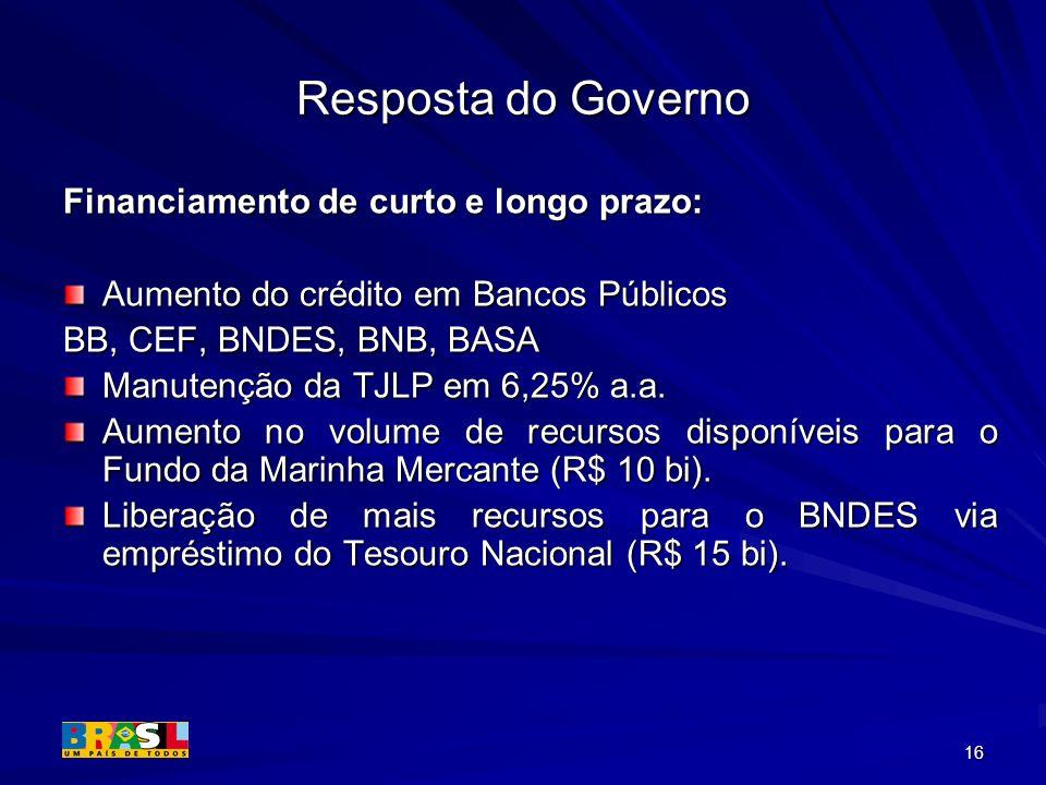 16 Resposta do Governo Financiamento de curto e longo prazo: Aumento do crédito em Bancos Públicos BB, CEF, BNDES, BNB, BASA Manutenção da TJLP em 6,2