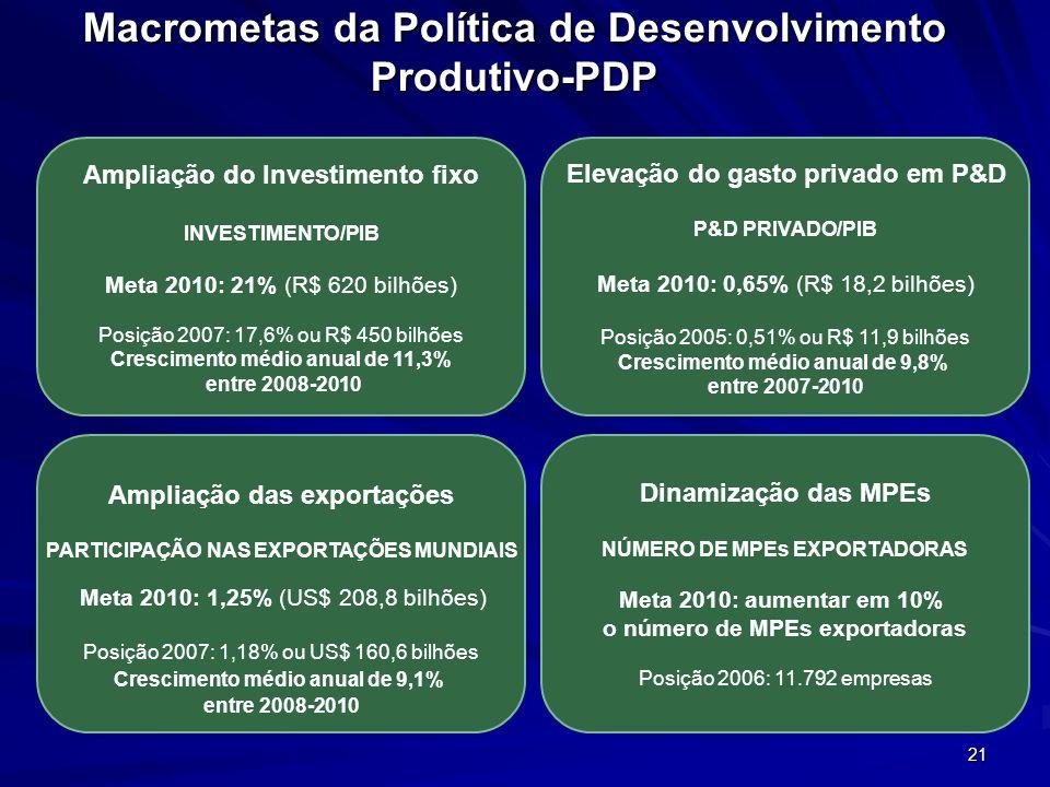 21 Macrometas da Política de Desenvolvimento Produtivo-PDP Dinamização das MPEs NÚMERO DE MPEs EXPORTADORAS Meta 2010: aumentar em 10% o número de MPE