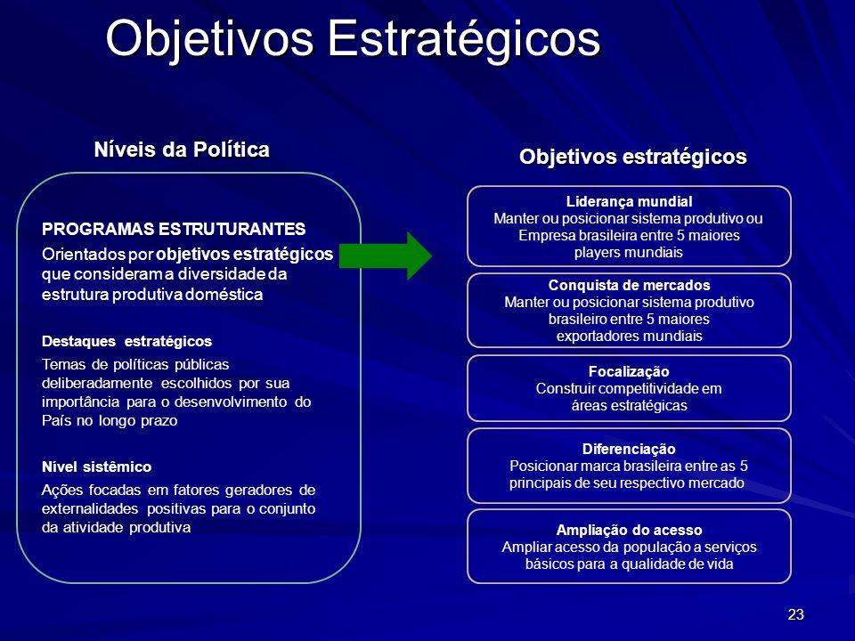 23 Objetivos Estratégicos Objetivos estratégicos Níveis da Política Liderança mundial Manter ou posicionar sistema produtivo ou Empresa brasileira ent
