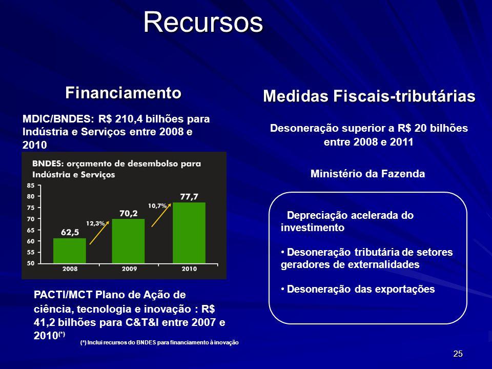 25 Recursos Financiamento Medidas Fiscais-tributárias MDIC/BNDES: R$ 210,4 bilhões para Indústria e Serviços entre 2008 e 2010 PACTI/MCT Plano de Ação