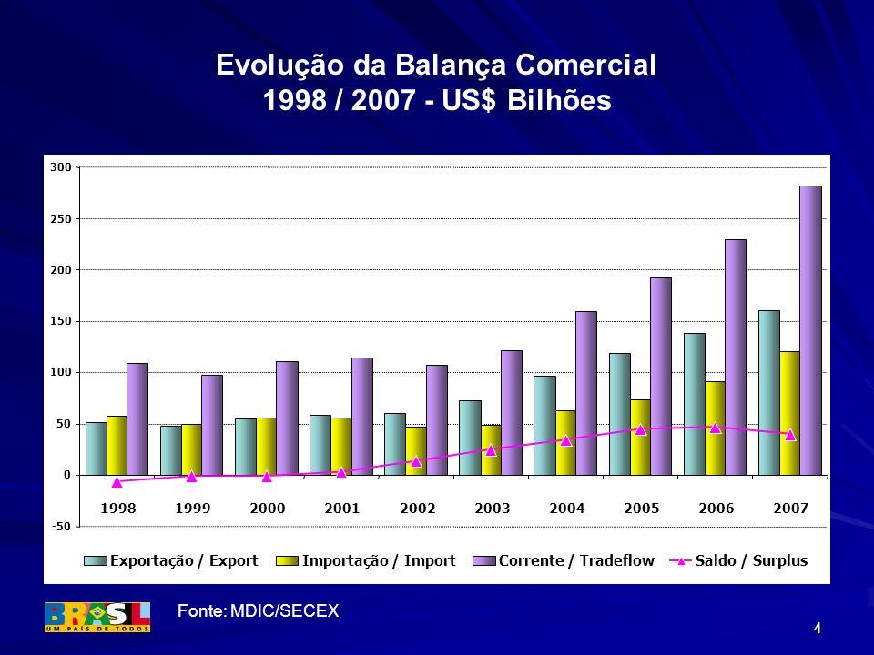 4 Evolução da Balança Comercial 1998 / 2007 - US$ Bilhões Fonte: MDIC/SECEX