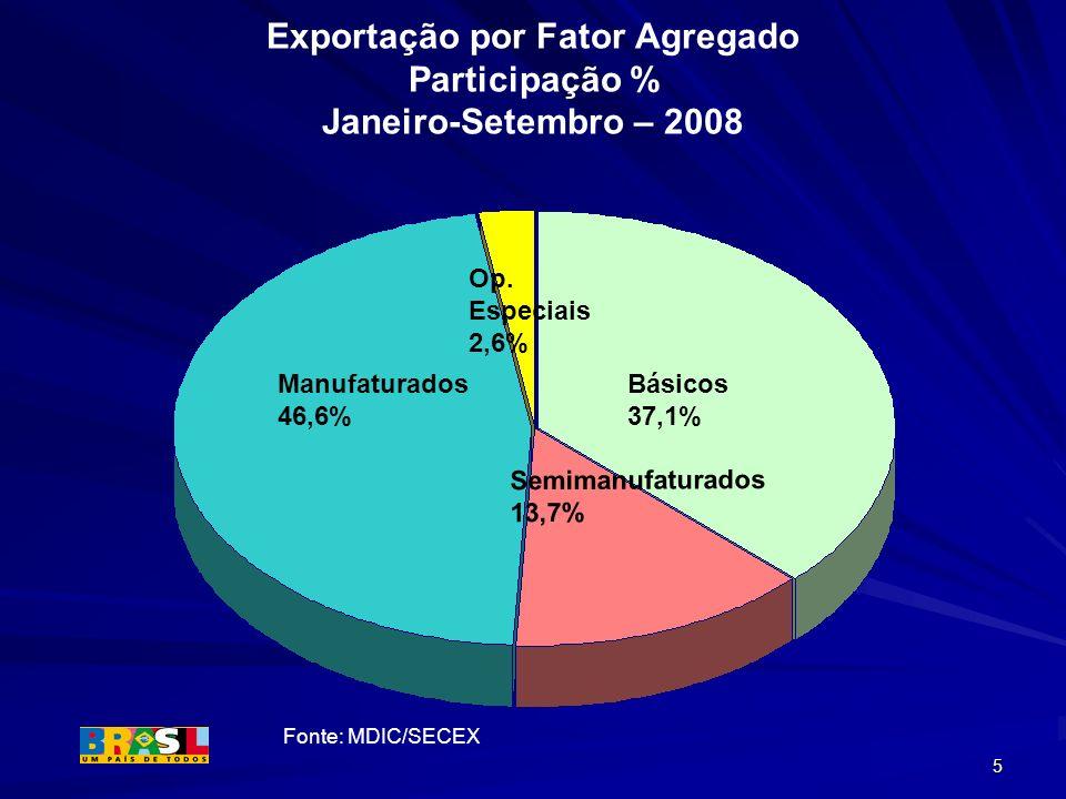 5 Exportação por Fator Agregado Participação % Janeiro-Setembro – 2008 Op. Especiais 2,6% Manufaturados 46,6% Básicos 37,1% Semimanufaturados 13,7% Fo