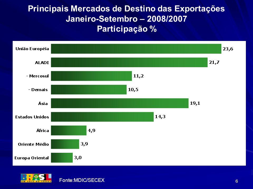 6 Principais Mercados de Destino das Exportações Janeiro-Setembro – 2008/2007 Participação % Fonte:MDIC/SECEX