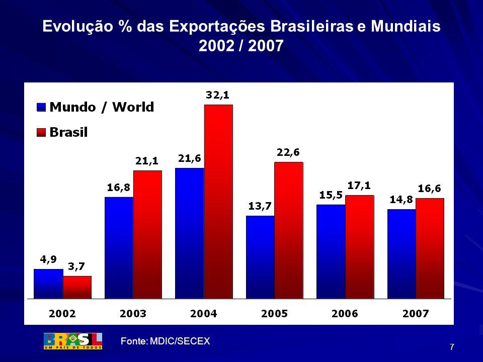 7 Evolução % das Exportações Brasileiras e Mundiais 2002 / 2007 Fonte: MDIC/SECEX