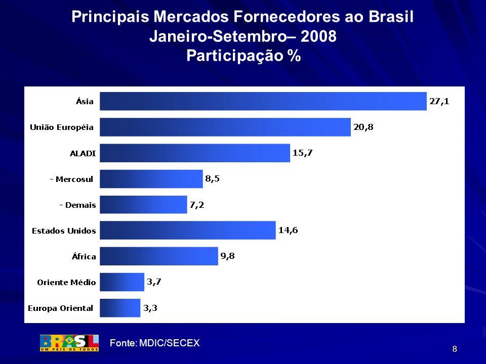 8 Principais Mercados Fornecedores ao Brasil Janeiro-Setembro– 2008 Participação % Fonte: MDIC/SECEX