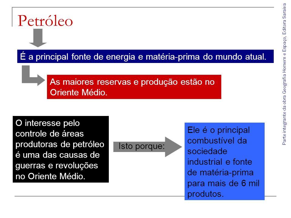 Parte integrante da obra Geografia Homem e Espaço, Editora Saraiva Fonte: Statistical Review of World Energy, 2007.