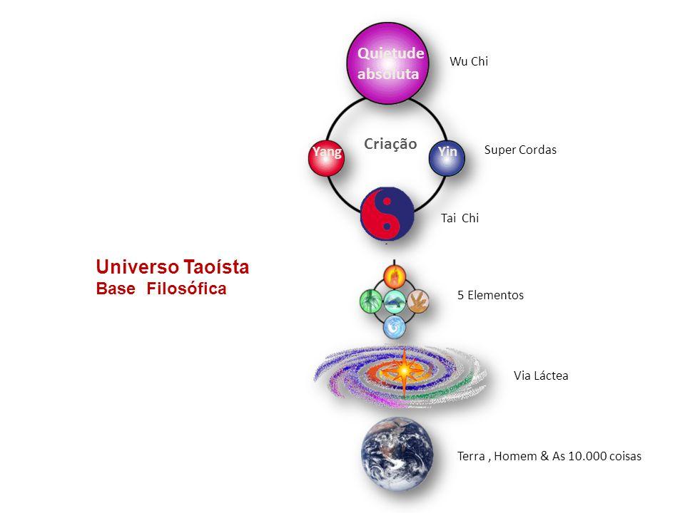 Universo Taoísta Base Filosófica Terra, Homem & As 10.000 coisas Wu Chi Quietude absoluta YinYang Criação Via Láctea Super Cordas 5 Elementos Tai Chi