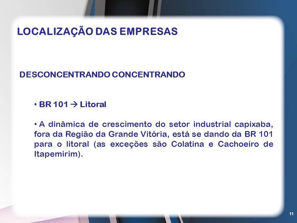 11 DESCONCENTRANDO CONCENTRANDO BR 101 Litoral A dinâmica de crescimento do setor industrial capixaba, fora da Região da Grande Vitória, está se dando