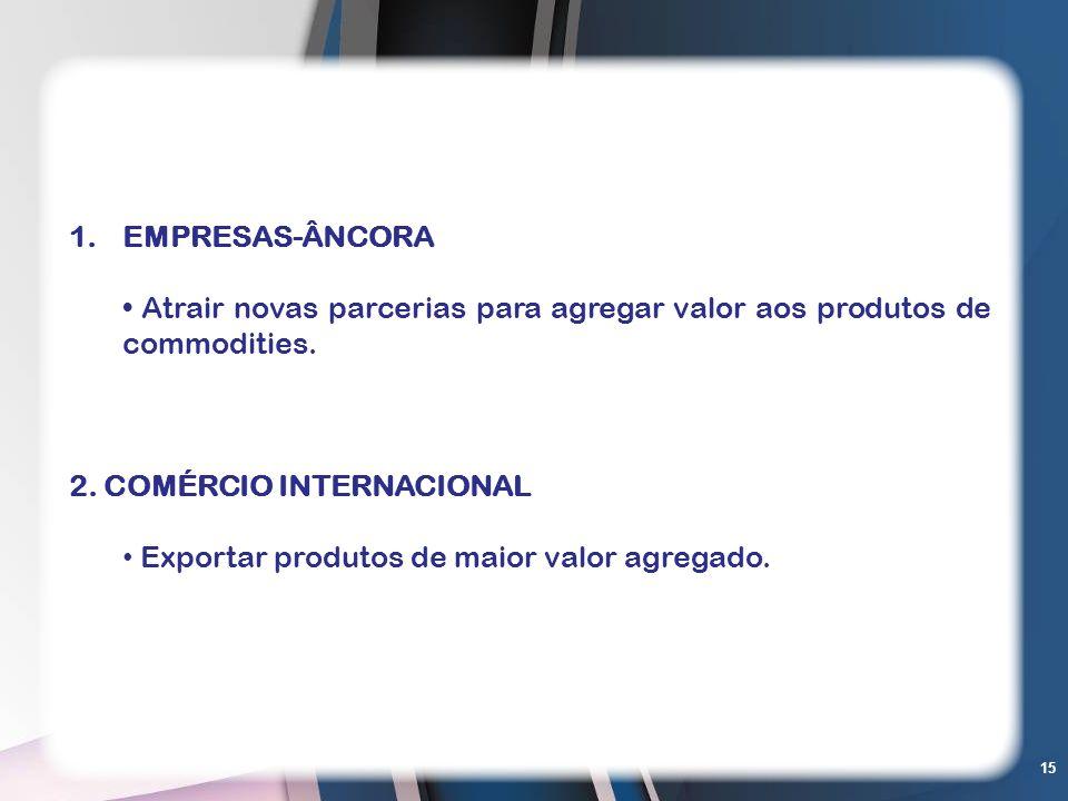 15 1.EMPRESAS-ÂNCORA Atrair novas parcerias para agregar valor aos produtos de commodities. 2. COMÉRCIO INTERNACIONAL Exportar produtos de maior valor