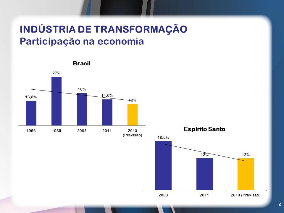 2 INDÚSTRIA DE TRANSFORMAÇÃO Participação na economia