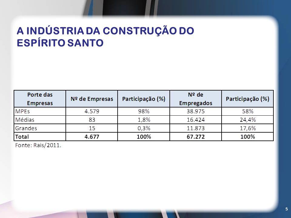 5 A INDÚSTRIA DA CONSTRUÇÃO DO ESPÍRITO SANTO