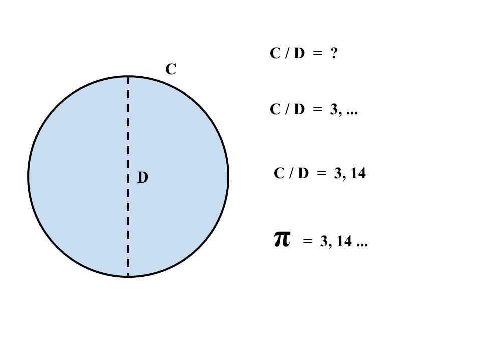 C C / D = ? D C / D = 3,... C / D = 3, 14 π = 3, 14...