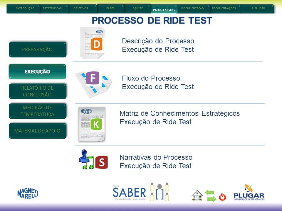 5/3/201410 Descrição do Processo Execução de Ride Test Fluxo do Processo Execução de Ride Test Matriz de Conhecimentos Estratégicos Execução de Ride T