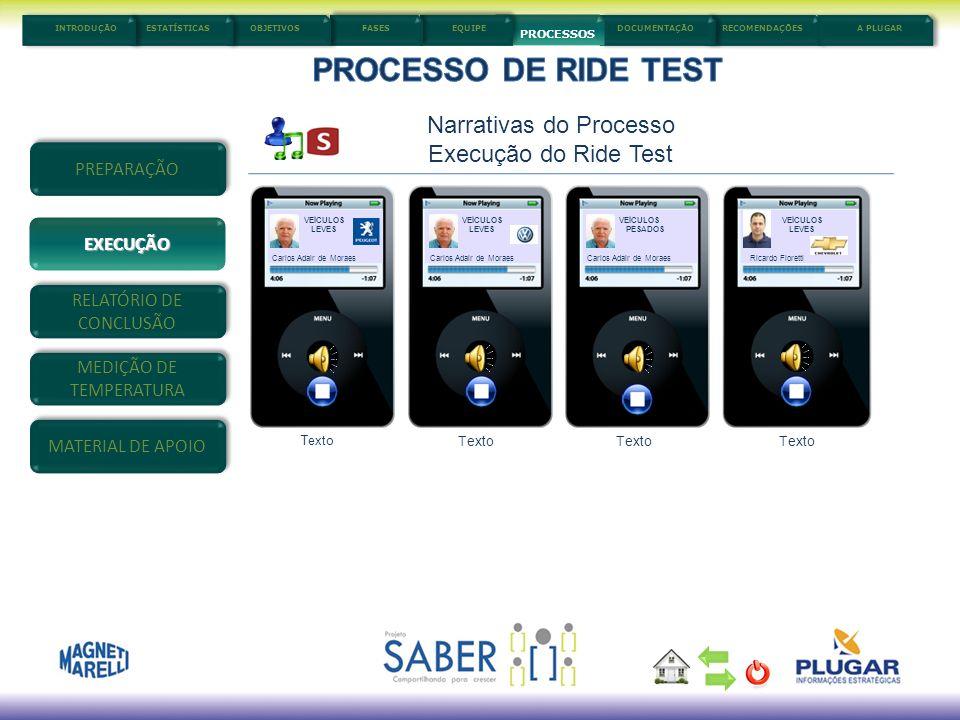 5/3/201411 Narrativas do Processo Execução do Ride Test VEÍCULOS LEVES Carlos Adair de Moraes Texto VEÍCULOS LEVES Carlos Adair de Moraes Texto VEÍCUL