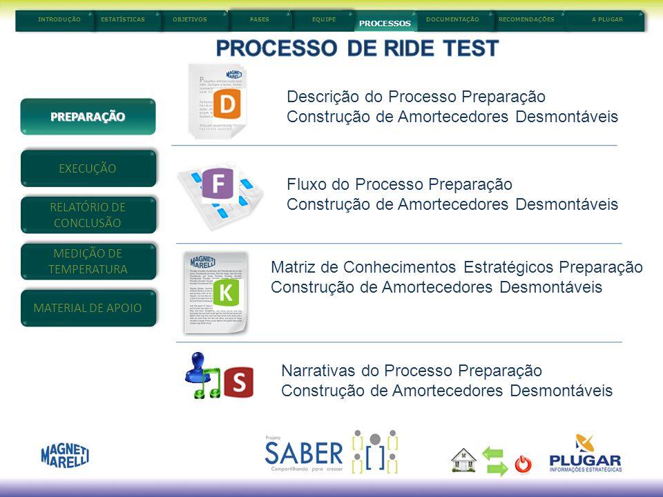 5/3/20148 Descrição do Processo Preparação Construção de Amortecedores Desmontáveis Fluxo do Processo Preparação Construção de Amortecedores Desmontáv